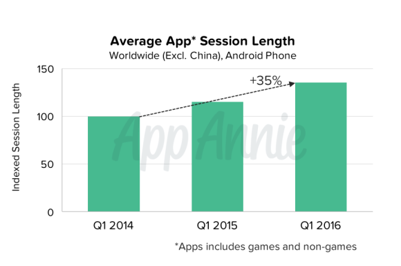 03-Average-App-Session-Length-Worldwide-Android-Phone
