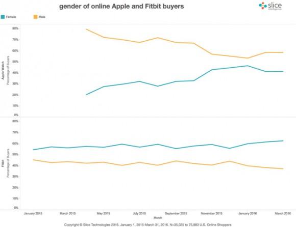 Apple Watch 売り上げ 比較 男女 人気