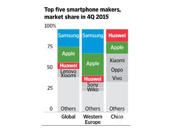 シェア 4q 世界 huawei apple samsung