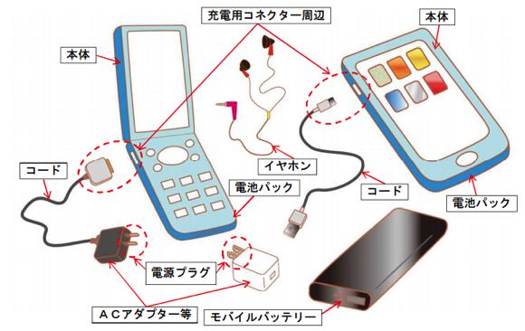 スマートフォン 事故