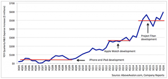 アップル 研究開発費