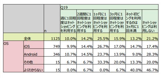 q19 ネットショッピングの利用頻度