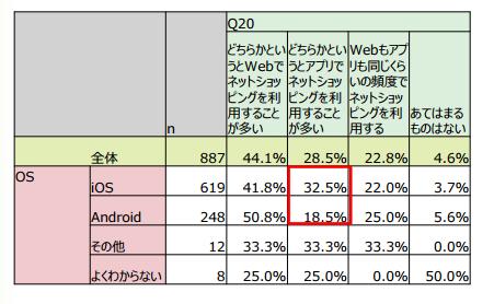 q20 ネットショッピングの利用方法
