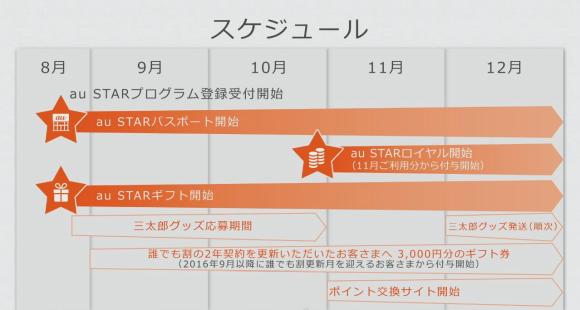 au STAR プログラム