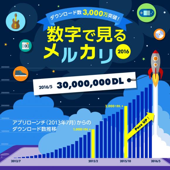 メルカリ アプリ ダウンロード