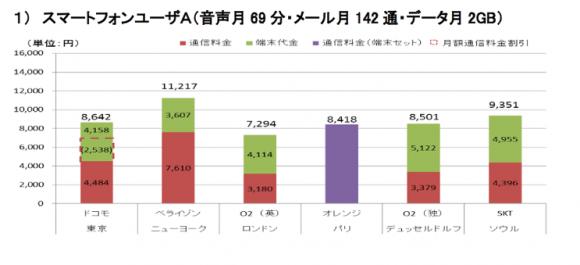総務省 2年契約 料金 携帯 国際比較