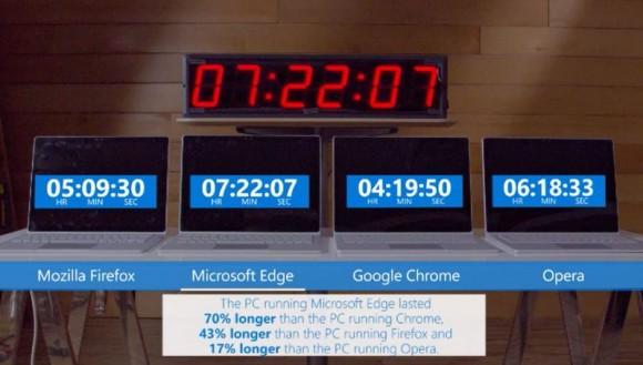 google chrome バッテリー