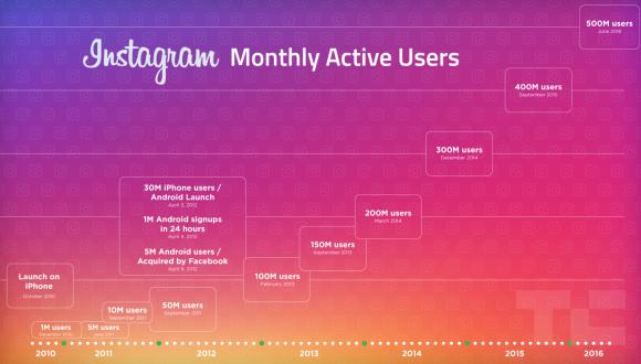instagram 月間アクティブユーザー