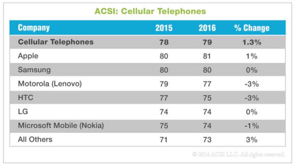 ACSI 2016