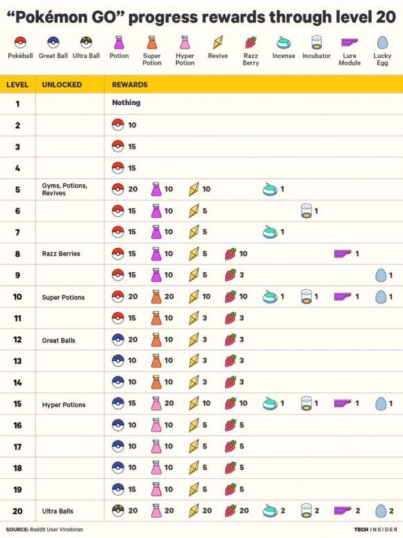トレーナーレベルアップ表