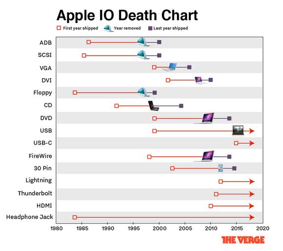 Apple インターフェイス