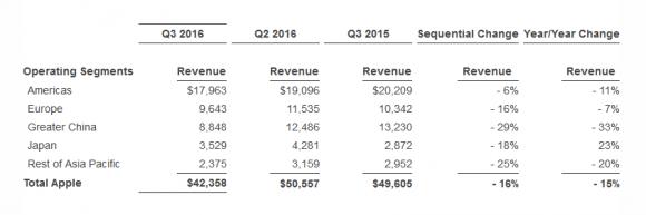 アップル 2016年度第3四半期 売り上げ