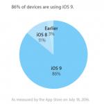 iOS9 バージョン別シェア 2016年7月18日付
