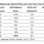 スマートウォッチ apple watch 市場 シェア