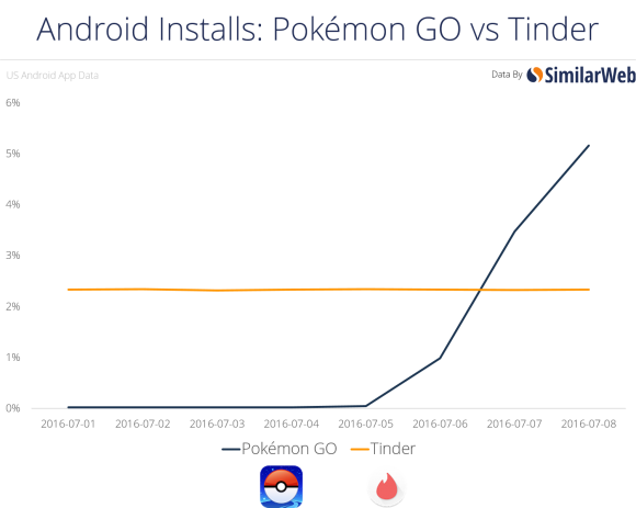 Pokémon GO install