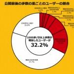 ポケモンGO 調査結果