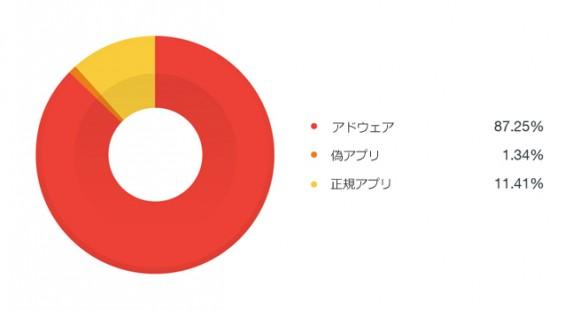 ポケモンgo 調査 アプリ アドウェア ニセモノ
