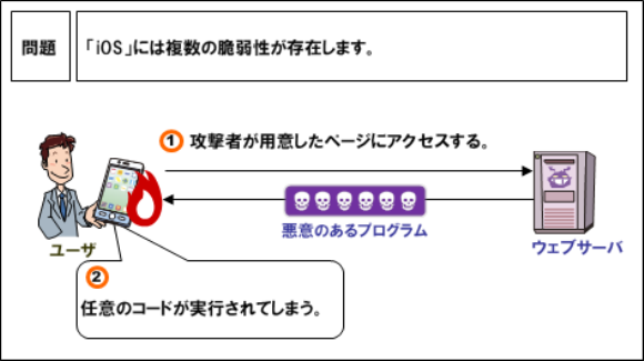 IPA iOS9.3.5 アップデート 注意喚起