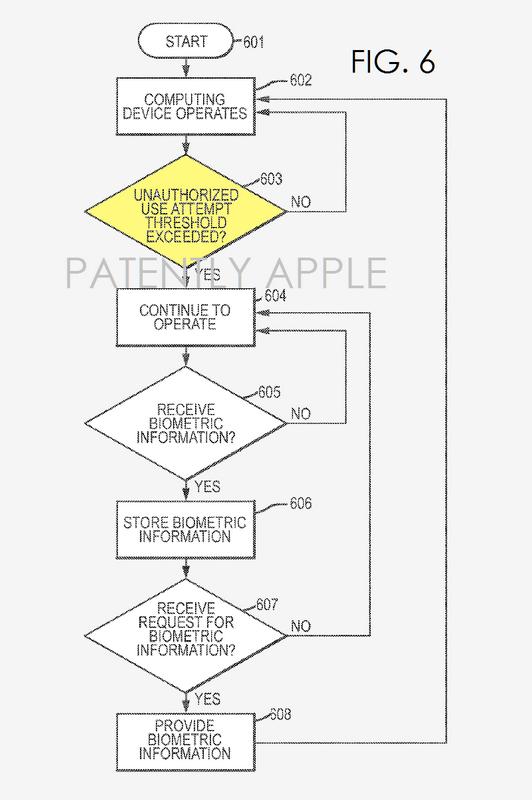 Apple 特許 生体情報収集