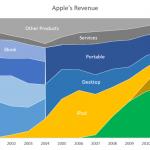 apple 収益 グラフ 推移 iphone ipod 売り上げ