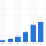 iphone 過去 売れ行き 売り上げ 台数 通算 年度