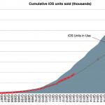 iphone ios ipad 売り上げ 累計
