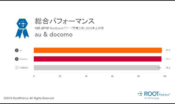札幌の総合結果