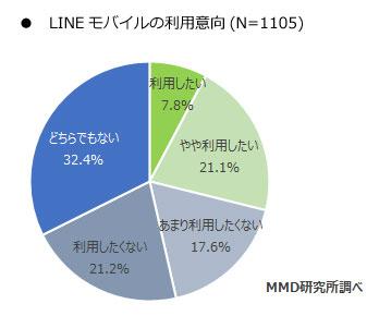 MMD LINEモバイル