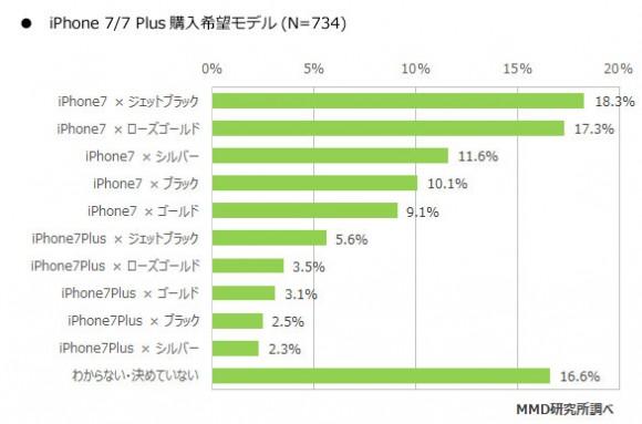 iphone7 アンケート 購入