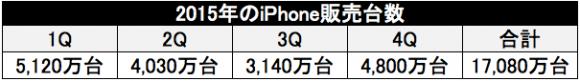 iPhone販売台数2015