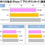 ICT総研 iPhone 7通信速度実測調査 下り