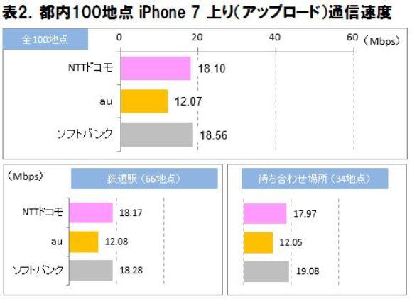 ICT総研 iPhone 7通信速度実測調査 上り
