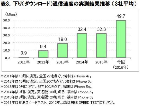 ICT総研 iPhone 7通信速度実測調査 推移
