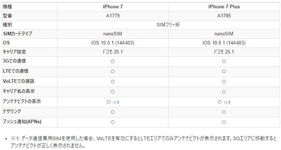 IIJmio iphone7 動作