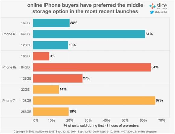 iPhone7/7 Plus 人気 傾向