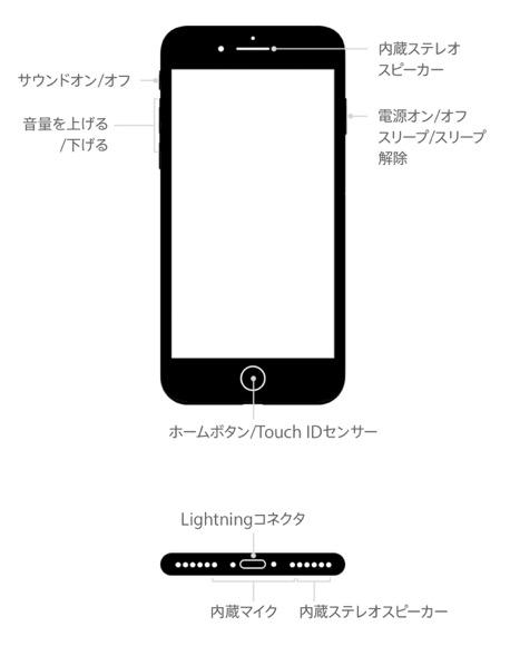 iPhone7 仕様図