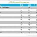 ACSI 満足度調査