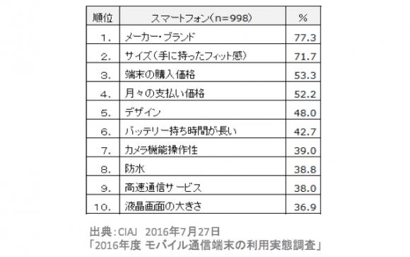 CIAJ調査SmartPhone
