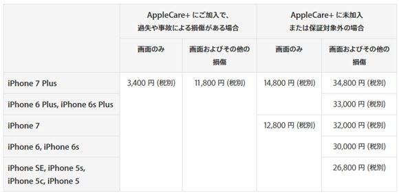 Apple 保証 料金