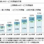 ICT総研 WIFI