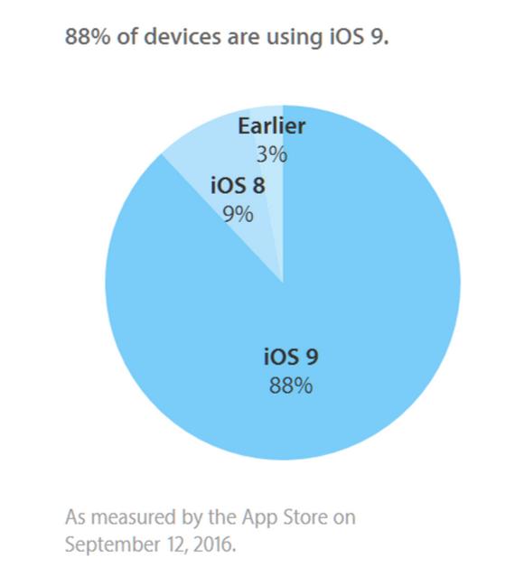 iOS9 シェア 最終