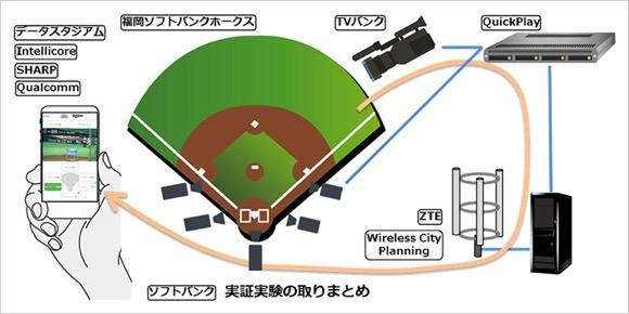 ソフトバンク LTE 放送