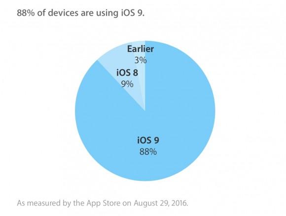 iOS9 バージョン別シェア