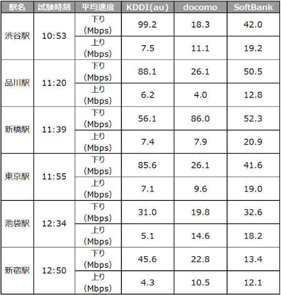 iPhone7 通信速度調査