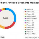 iphone-7-market
