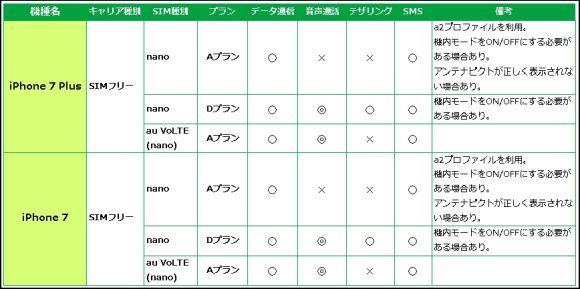 mineo iphone7 動作