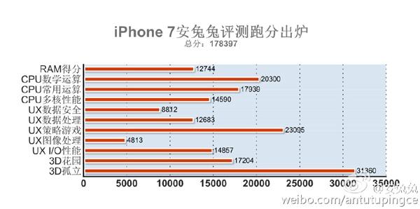 iphone7 ベンチマークスコア antutu