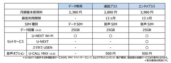 U-mobile MAX 25GB