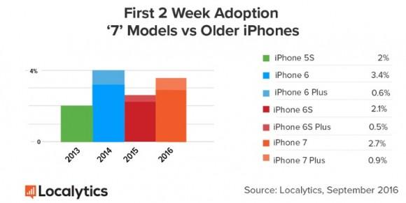 iPhone7/7 plus 普及率