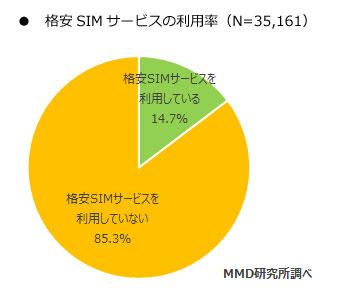 格安SIM MMD